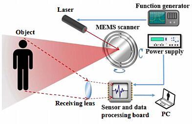 基于MEMS扫描镜的混合固态LiDAR原理图