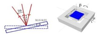 MEMS扫描镜示意图:微型镜面可以转动,从而实现对激光的操控