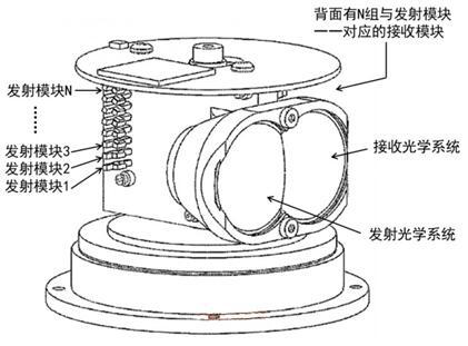机械式LiDAR的结构示意图