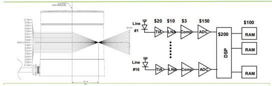16线机械式LiDAR内部芯片组,16组的芯片的成本就高达3200美元