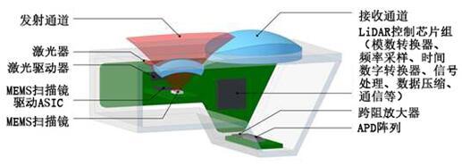 Innoluce采用MEMS扫描镜的混合固态LiDAR设计方案,成本低于200美元