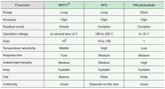 MPPC、APD和PIN光电二极管的比较