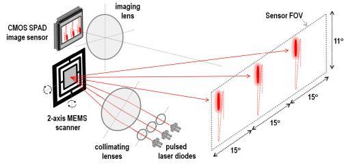 2轴MEMS扫描镜+ SPAD图像传感器在混合固态LiDAR中的应用