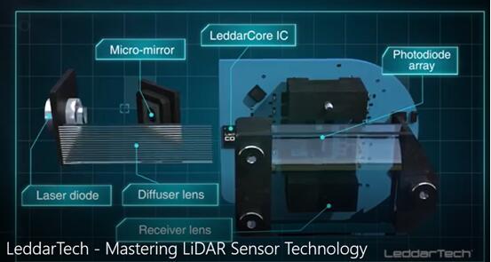 LeddarTech混合固态LiDAR结构示意图