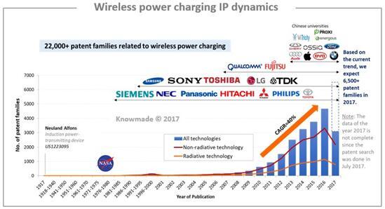 无线充电技术专利申请趋势