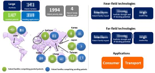 英特尔在无线充电技术领域的专利组合