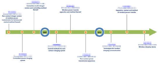 英特尔无线充电技术核心专利申请