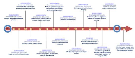 英特尔近期授权的无线充电技术主要专利