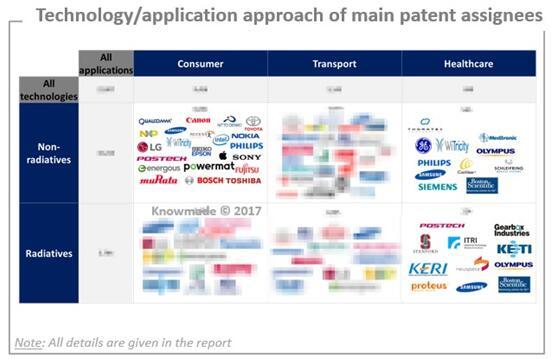 主要专利申请人的技术/应用方案