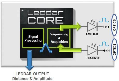 LeddarCore芯片框图