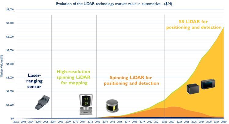 未来自动驾驶的LiDAR技术将是全固态LiDAR(SS LiDAR)的天下