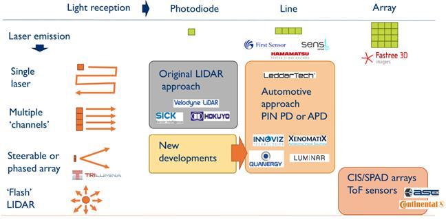 LiDAR技术分类:(1)按照发射端分类:单点、多通道、可操纵或相控阵列、泛光面阵式;(2)按照接收端分类:单点、线阵、二维阵列