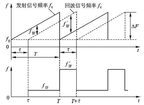 调频连续波LiDAR测距原理