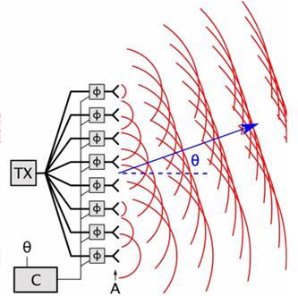 Strobe董事会成员Brower曾在2015年发布的论文谈到他的LiDAR发射端设计与OPA类似,或用于Strobe的调频连续波LiDAR