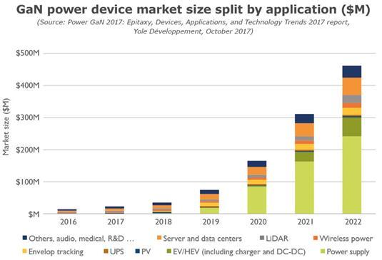 2016~2022年按应用细分的GaN功率器件市场