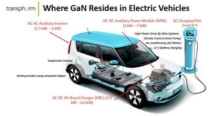 GaN在电动汽车中的应用