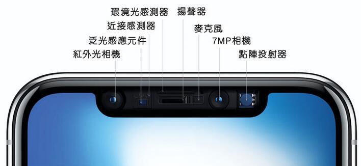 Apple iPhone X的Face ID技术采用3D结构光方案