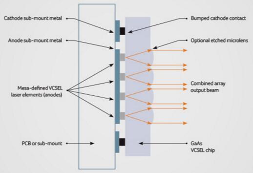 TriLumina的照明模组结构图,该照明模组可以用于3D LiDAR、驾驶员识别系统、工业和机器人、手势识别、ToF摄像头、3D传感等应用