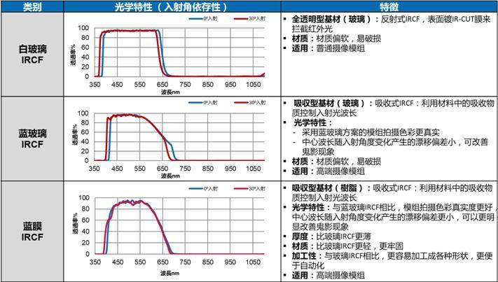 白玻璃、蓝玻璃和蓝膜IRCF光学特性和特征