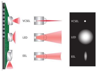 红外光源:VCSEL、EEL、LED