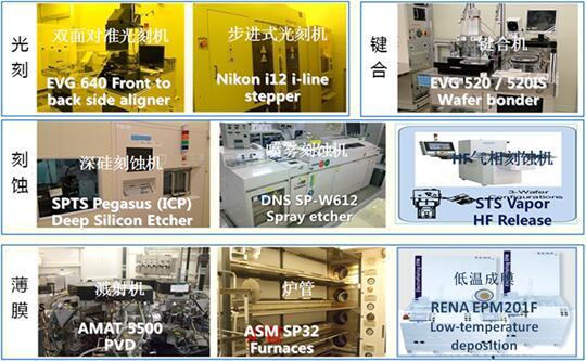 苏州MEMS中试平台部分MEMS工艺设备