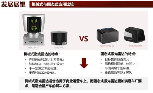 机械式与固态激光雷达应用比较