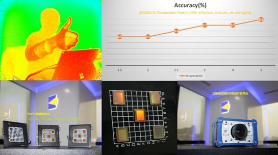 炬佑智能的ToF三维感知芯片性能展示