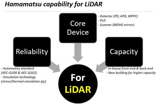 滨松为激光雷达提供质量可靠、产能充足的核心元器件