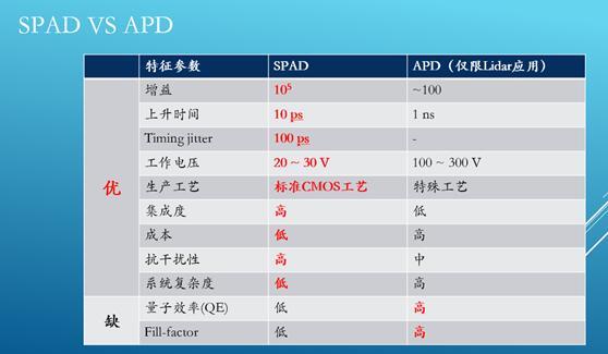 SPAD和APD应用于激光雷达的性能比较