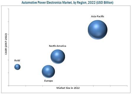 2022年汽车电力电子市场按地区细分(单位:$billion)