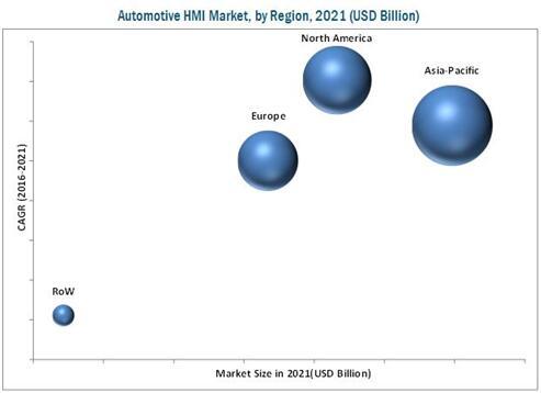 2021年汽车HMI市场预测(按照地区细分)