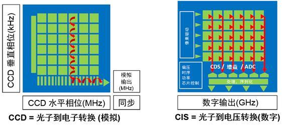 CCD和CMOS结构比较