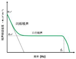 频谱噪声密度