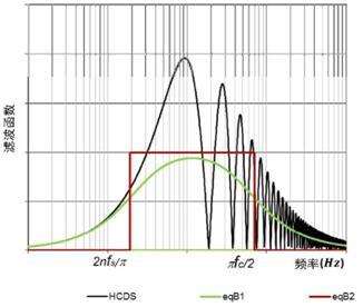 噪声滤波函数