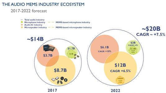 2017~2022年MEMS麦克风、MEMS扬声器和音频IC细分产业的市场预测