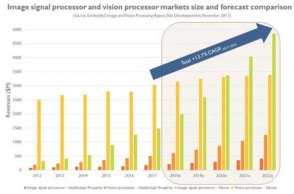 2012~2021年视觉系统的硬件市场发展情况