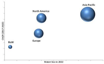 2022年汽车后视镜市场按地区细分(单位:$billion)