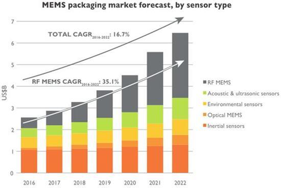 MEMS封装市场预测(按MEMS器件类型细分)