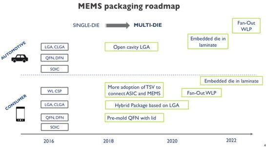 MEMS封装技术路线图(2016年~2022年)