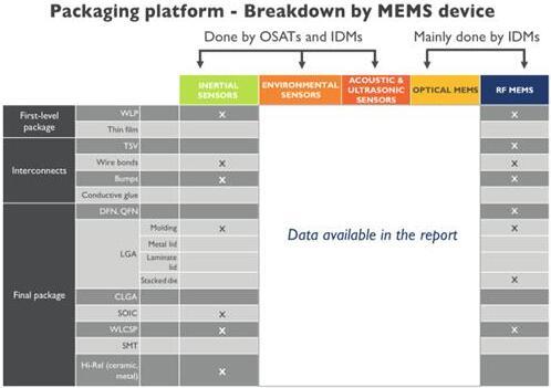 按MEMS器件细分的MEMS封装平台