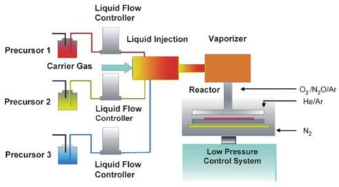 金属有机化学气相沉积系统构造示意图(来源:AIXTRON)