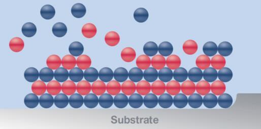 薄膜沉积示意图(来源:AIXTRON)