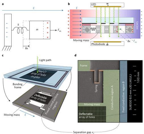 MEMS电场传感器的测量原理