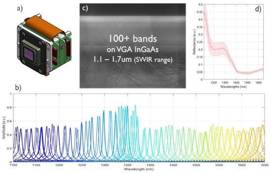 Imec的高光谱SWIR波段成像仪初步测试结果
