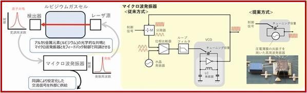 MEMS原子钟原理概况和微波振荡器组成