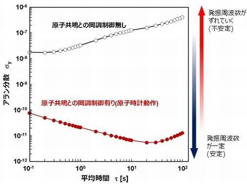 MEMS原子钟频率稳定性的评估结果