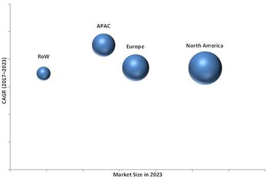 2023年全球医疗器械测试市场(按照地区细分)