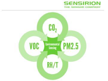 盛思锐环境传感器产品组合