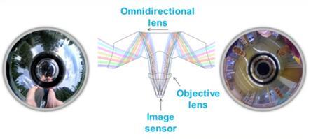 VTT开发的全向360度全景光学元件原理图
