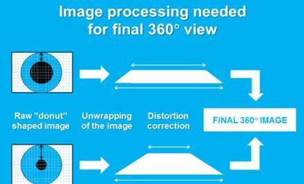 360度全景成像图像处理